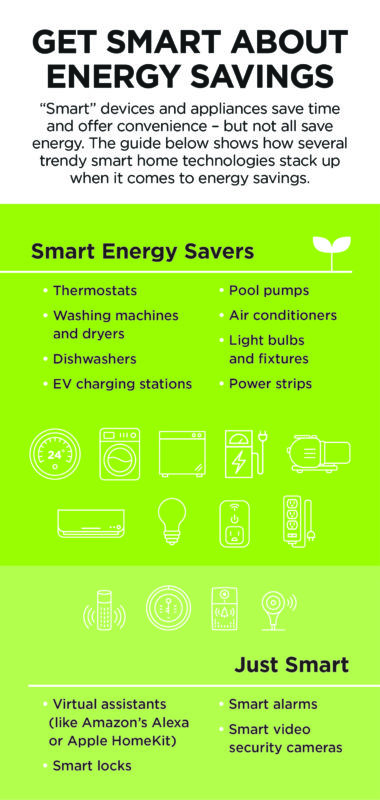 Smart Energy savers include thermostats, washing machines and dryers, pool pumps, air conditioners, light blubs, dishwashers, EV charging stations and power strips. Just smart devices include virtual assistants, smart alarms, smart video security cameras and smart locks.