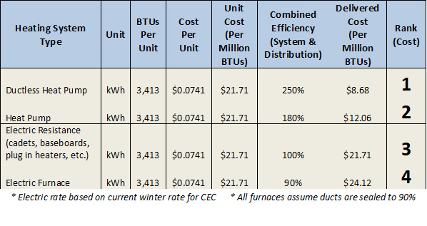 Heating System Type Unit BTUs Per Unit Cost Per Unit Unit Cost (Per Million BTUs) Combined Efficiency (System & Distribution) Delivered Cost (Per Million BTUs) Rank (Cost) Ductless Heat Pump kWh 3,413 $0.0741 $21.71 250% $8.68 1 Heat Pump kWh 3,413 $0.0741 $21.71 180% $12.06 2 Electric Resistance (cadets, baseboards, plug in heaters, etc.) kWh 3,413 $0.0741 $21.71 100% $21.71 3 Electric Furnace kWh 3,413 $0.0741 $21.71 90% $24.12 4 * Electric rate based on current winter rate for CEC * All furnaces assume ducts are sealed to 90%