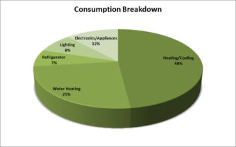 Energy Consumption breakdown: 48% heating/cooling; Water Heating 25%; Refrigerator 7%, Lighting 8%; Electronics Appliances 12%