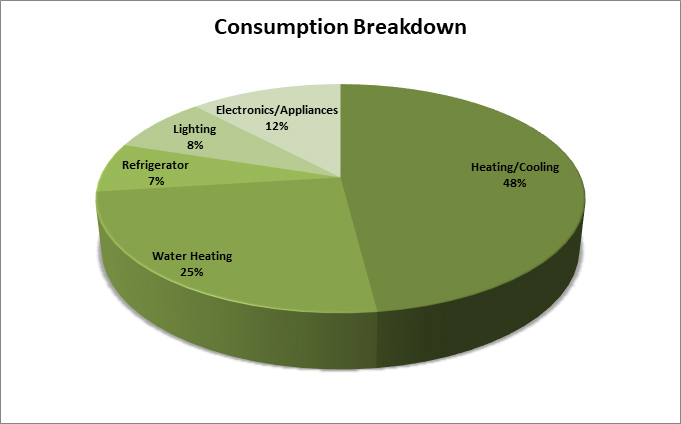 Energy Consumption broken down in a pie chart: Heating/Cooling 48%, Water Heating 25%, Refrigerator 7%, Lighting 8% and Electronics/Appliances 12%
