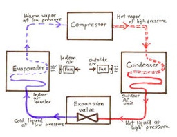 This graphic explains how the air circulates in a heat pump or air conditioning unit.