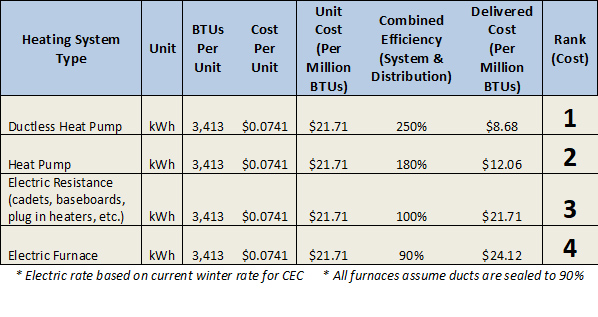 Heating System comparison rates. Ductless Heat pump is the most cost effective followed by the Heat Pump, electric resistance and electric furnace.