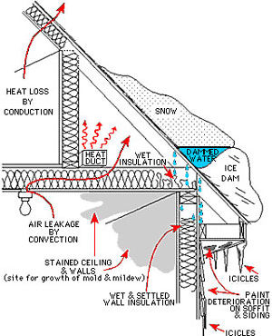 graphic detailing how ice dams form